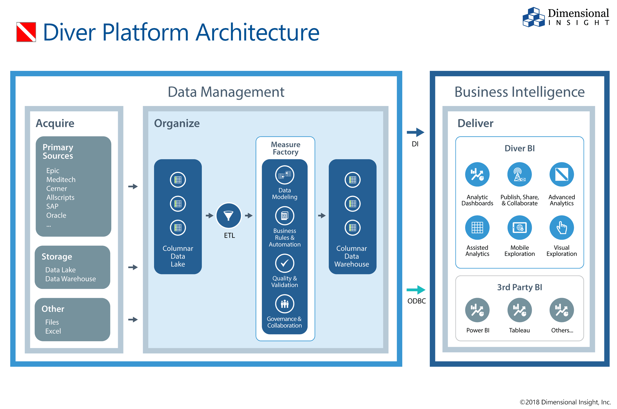 Diver's robust operating architecture provides a truly one source solution to integrate many data sources, automate predefined business rules, validate data, govern data and enable ongoing collaboration. Diver's architecture and tools maintain data consistency across the enterprise and generates data trust to make informed decisions.
