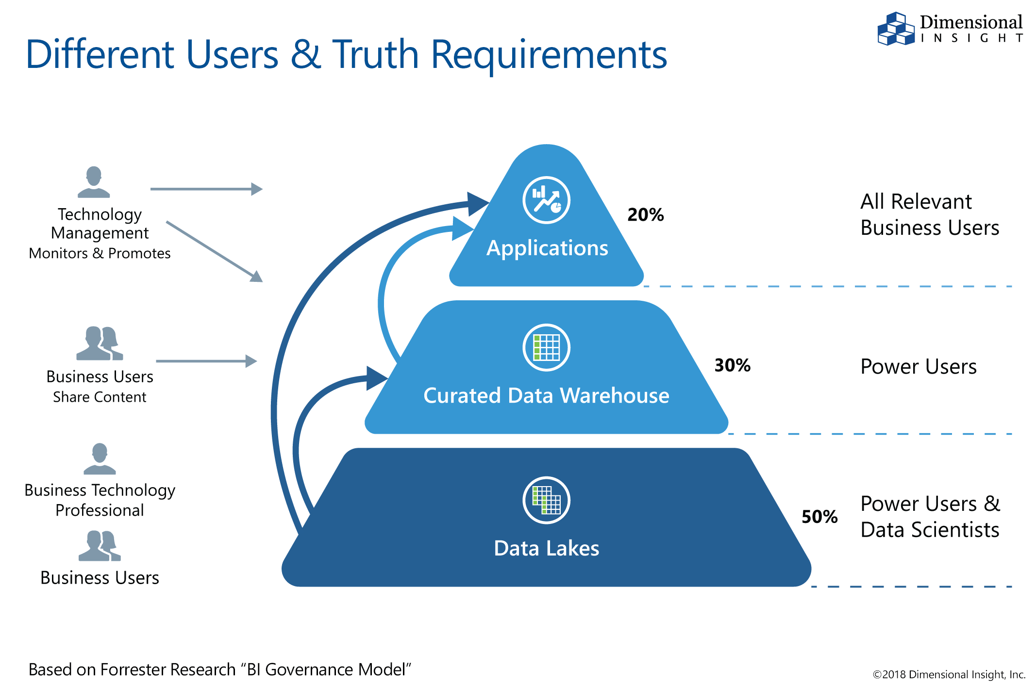 Different Users & Truth Requirements