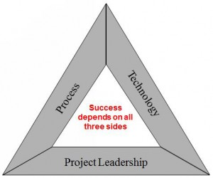 Figure 1: The triangle of success