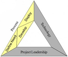 Figure 2: The 3 components of process