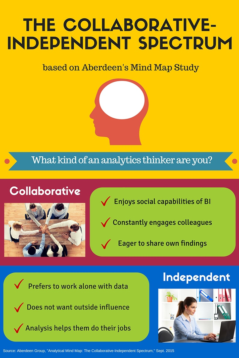 what does the analytical mind look like collaborators and independent thinkers are found at all levels of organizations but there is some interesting information that aberdeen uncovered about the