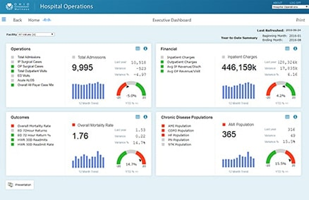 Example of a hospital operations executive dashboard