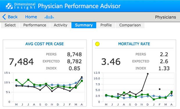 Average Cost per Case and Mortality Rate KPI Analysis