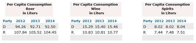 election-day-beer-wine-per-capita