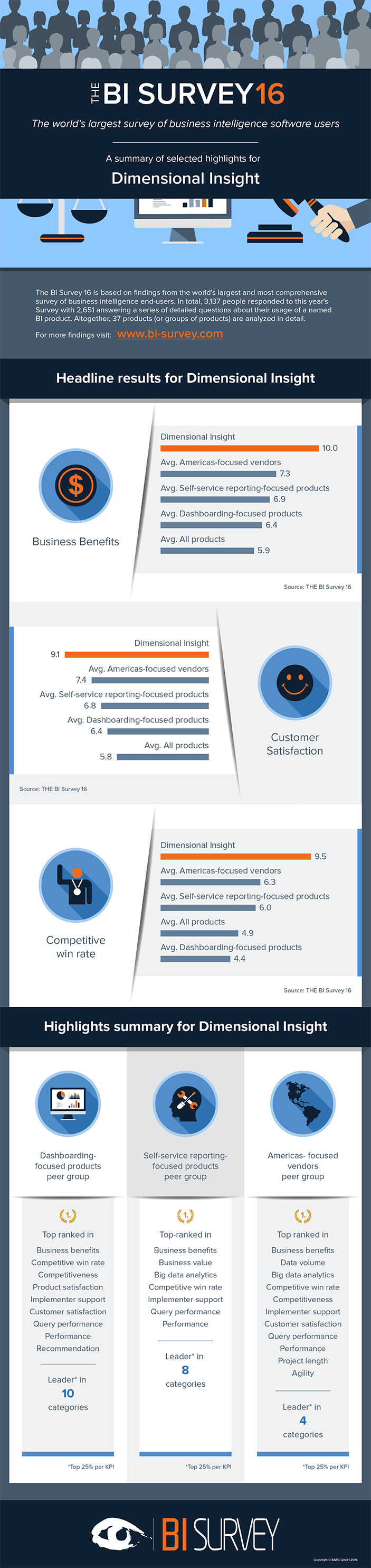 Infographic about Dimensional Insight's ranking in BARC's BI Survey 16