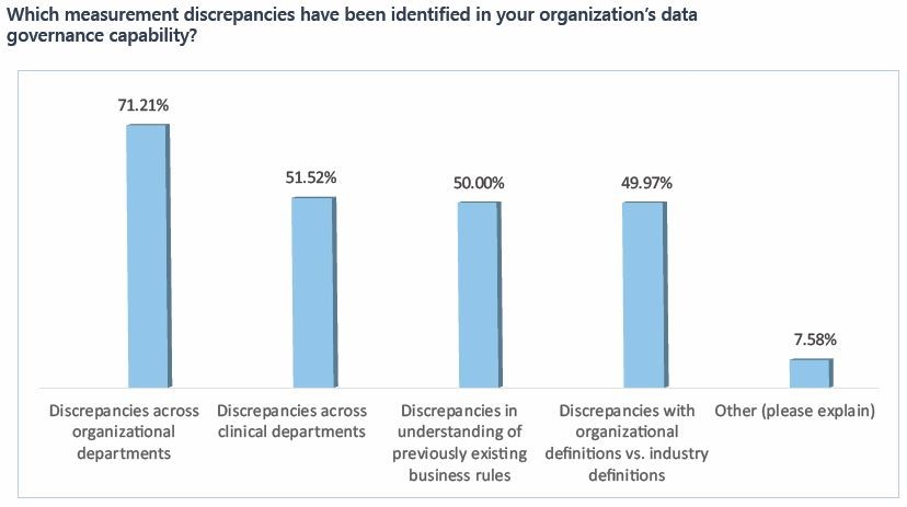Which measurement discrepancies have been identified in your organization's data governance capability?