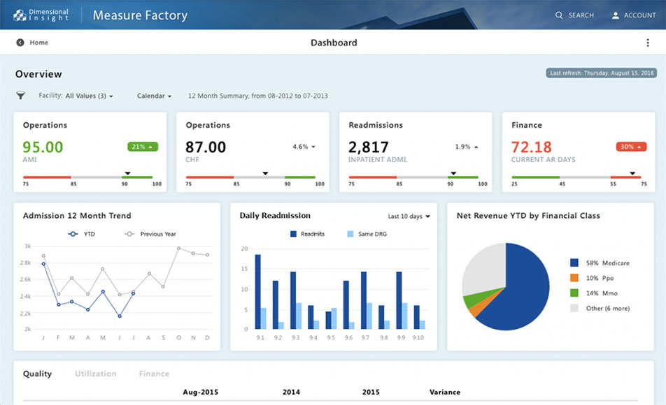 measure factory dashboard