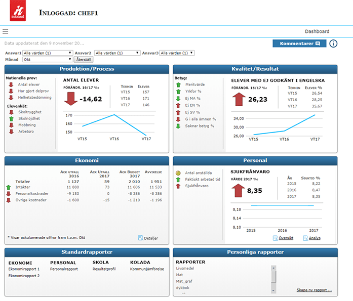 Dashboard showing Production, Quality, Finance, and HR for education. On the top left, you can find results from student surveys and results on national tests. Below on the left are standard reports and on the right are personal reports..