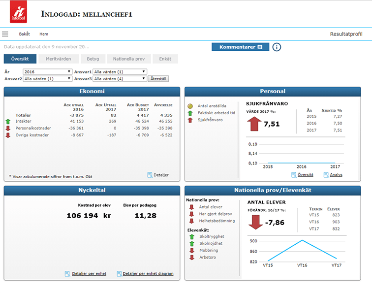 Dashboard with numbers from finance, HR, student surveys, and KPIs. The KPIs presented are cost per student and students per teacher.