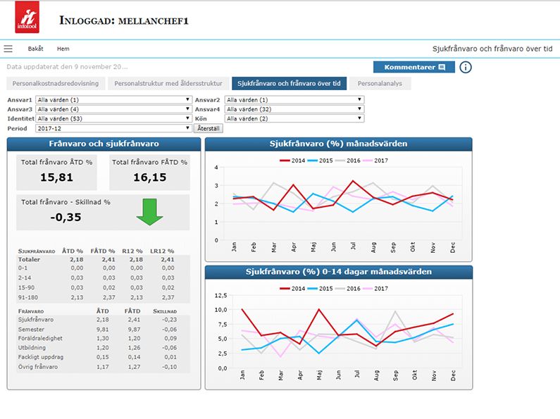Overview HR dashboard containing sick leave and absence.