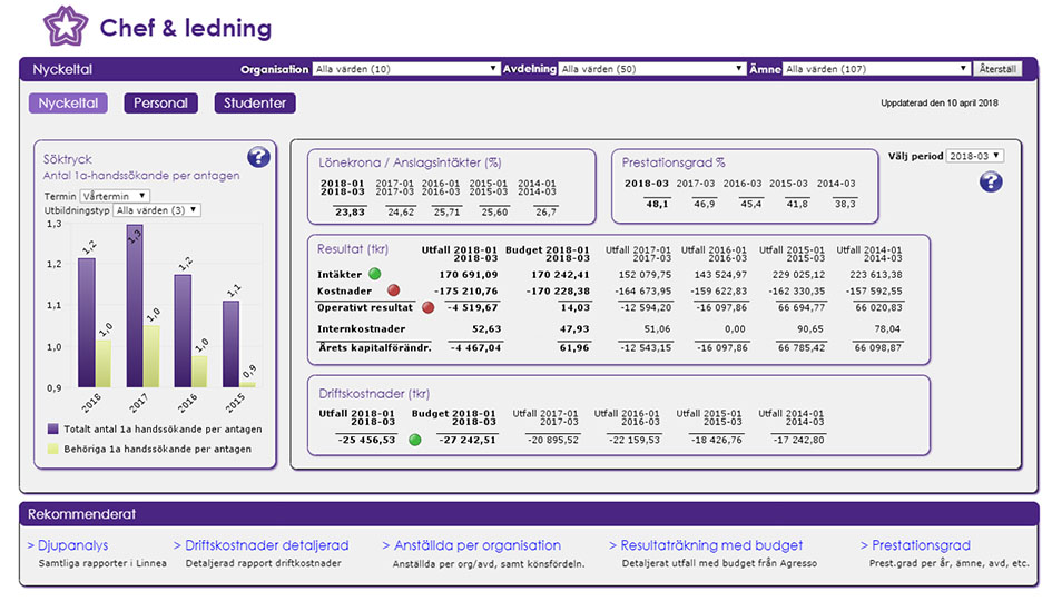 This is management dashboard that examines operating costs and performance.