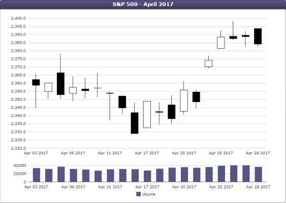 Candlestick chart on top of a bar chart