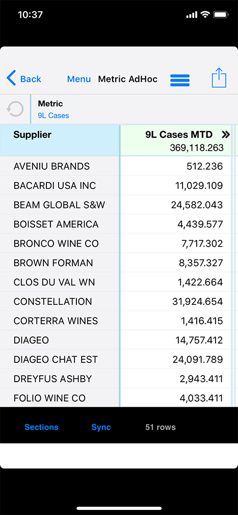 This dive on 9-liter cases shows all 51 suppliers and the sales for this month-to-date.