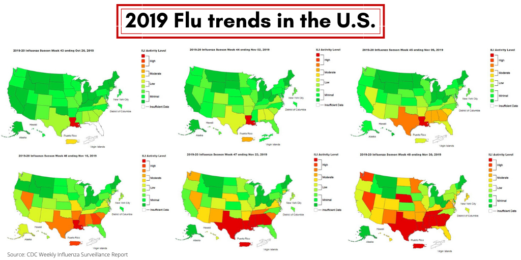 Flu trends data from the CDC over a six-week period