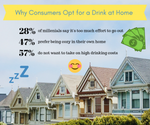 Consumers Drink at Home