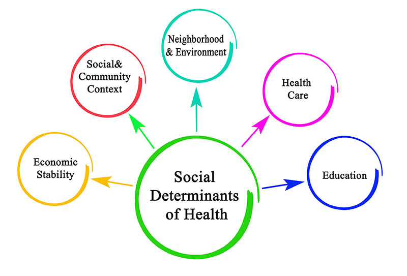 Leveraging Social Determinants of Health Is Easier than You Think